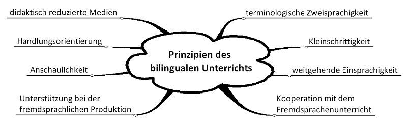Schaubild zu den Prinzipien des bilingualen Unterrichts